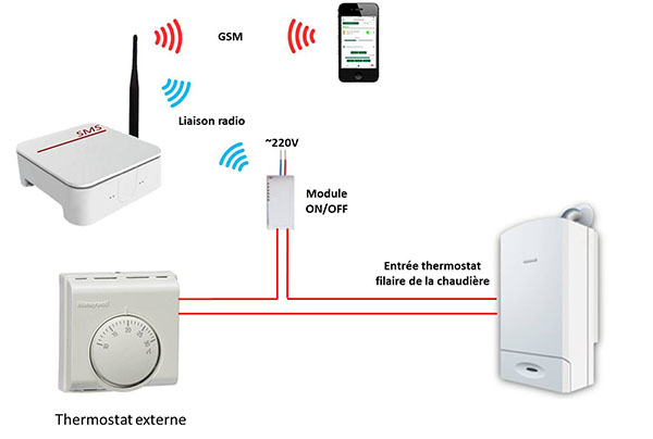 Commande ON/OFF thermostat existant